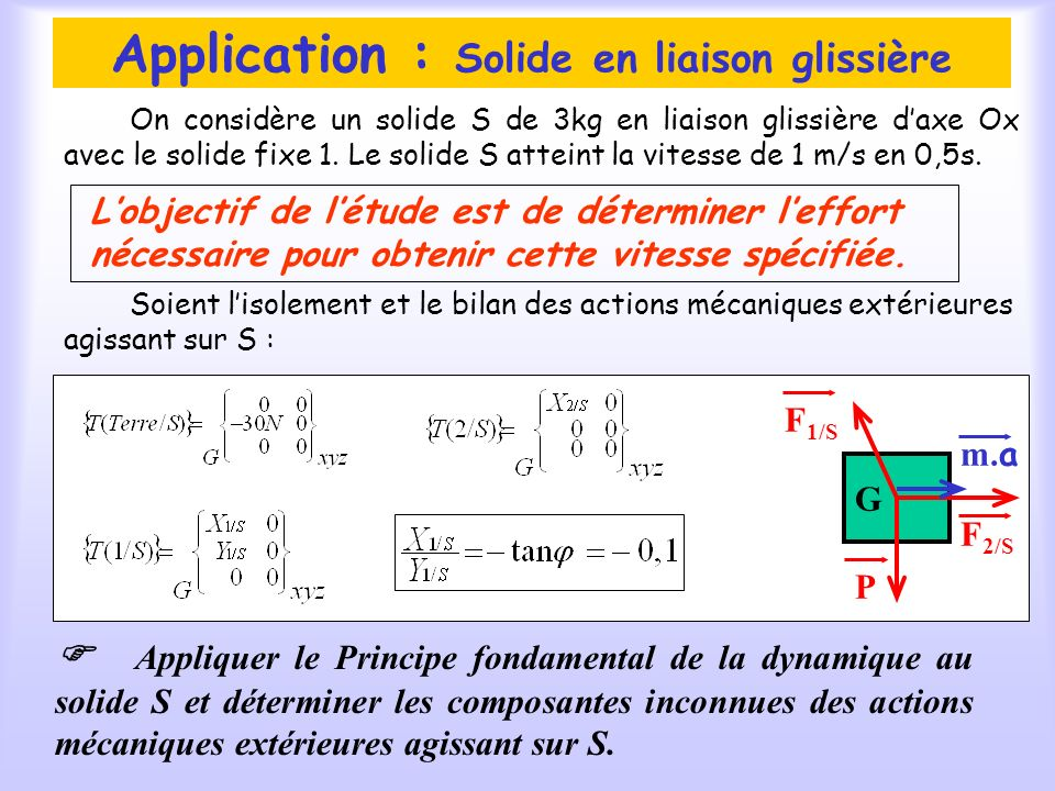 Application : Solide en liaison glissière On considère un solide S de 3kg en liaison glissière daxe Ox avec le solide fixe 1.