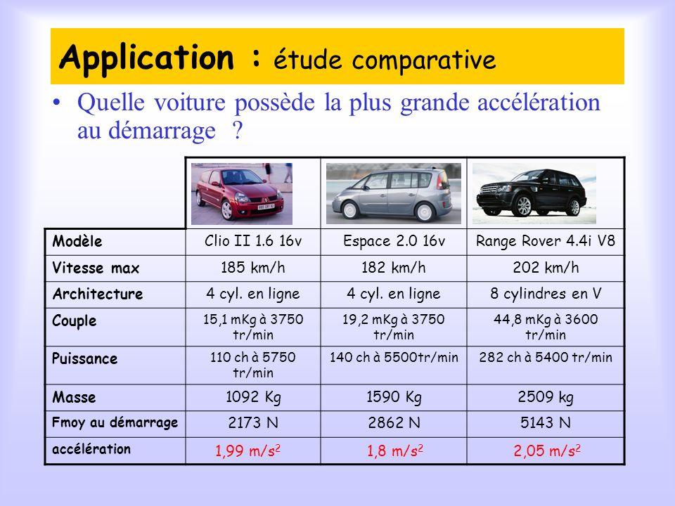 Application : étude comparative Quelle voiture possède la plus grande accélération au démarrage .