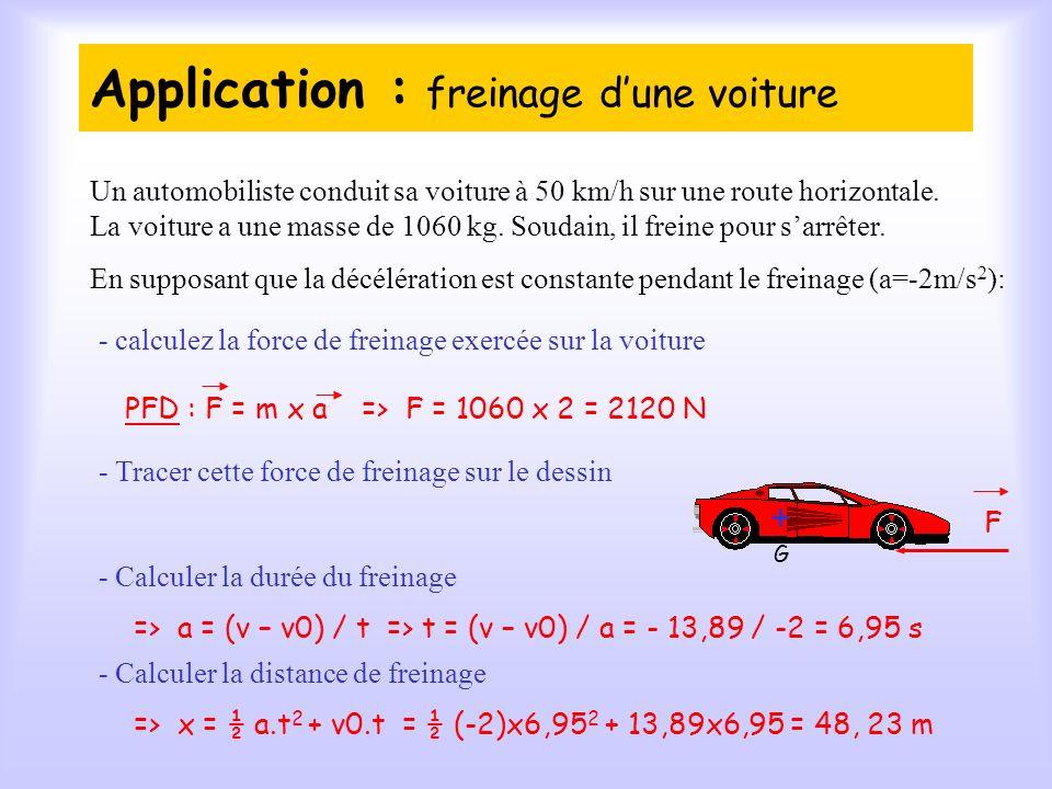 Application : freinage dune voiture => F = 1060 x 2 = 2120 N => a = (v – v0) / t => t = (v – v0) / a = - 13,89 / -2 = 6,95 s Un automobiliste conduit sa voiture à 50 km/h sur une route horizontale.