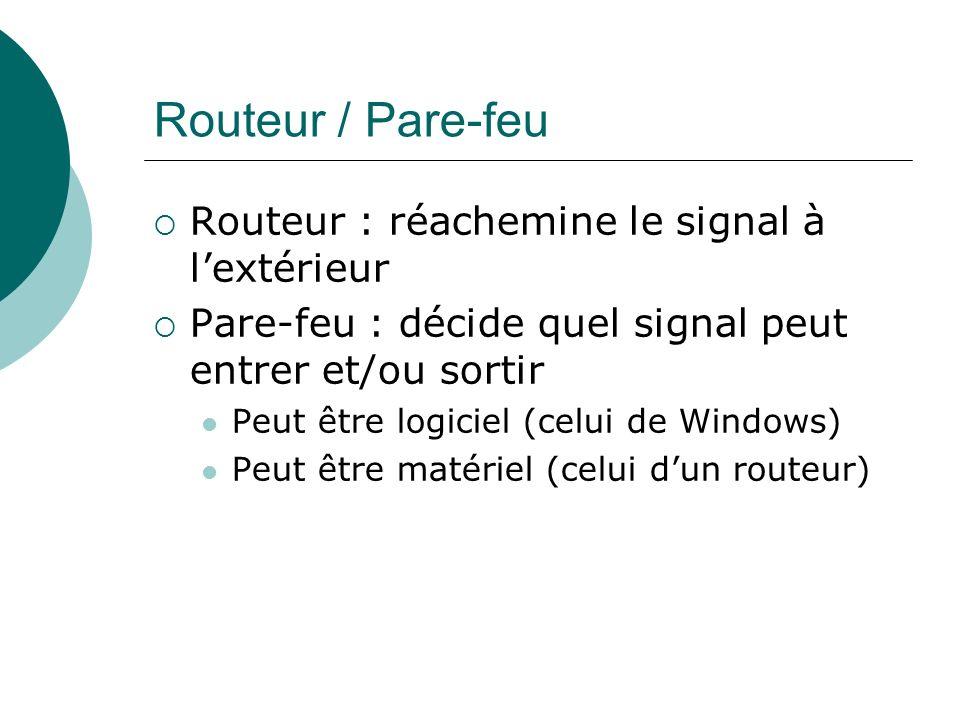 Routeur / Pare-feu Routeur : réachemine le signal à lextérieur Pare-feu : décide quel signal peut entrer et/ou sortir Peut être logiciel (celui de Win