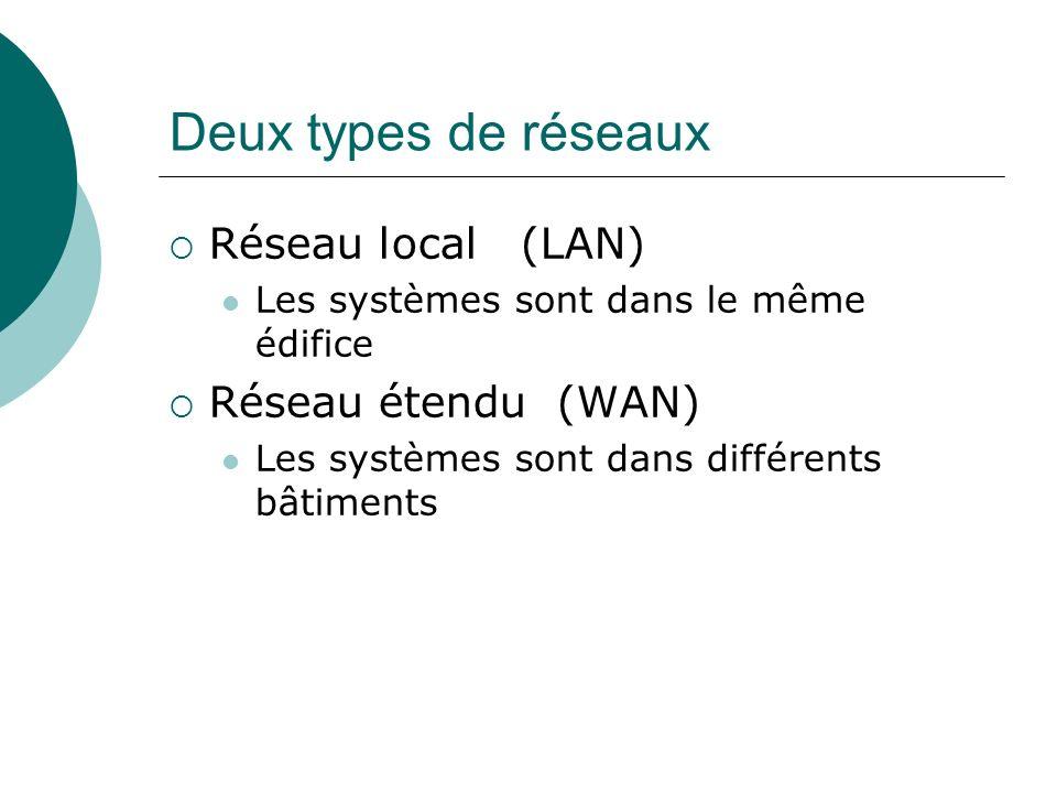Deux types de réseaux Réseau local (LAN) Les systèmes sont dans le même édifice Réseau étendu (WAN) Les systèmes sont dans différents bâtiments