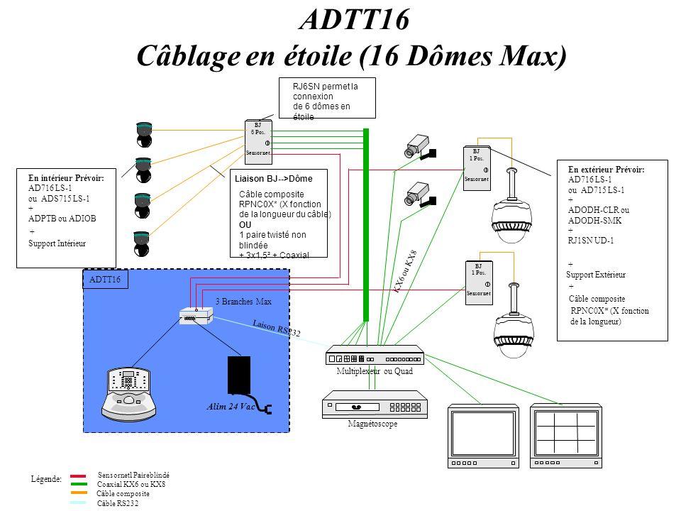 3 Branches Max ADTT16 Câblage Mixte (Etoile & Bus) En intérieur Prévoir: AD716 LS-1 ou AD715 LS-1 + ADPTB ou ADIOB + Support Intérieur BJ 1 Pos.