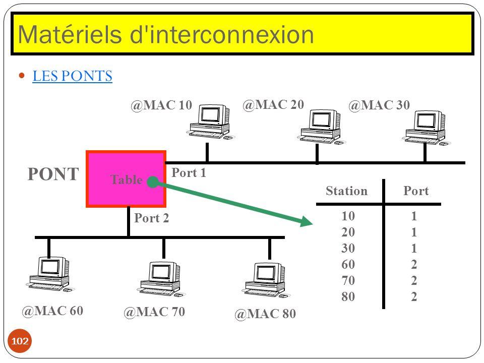 Matériels d'interconnexion 102 LES PONTS @MAC 60 Table PONT Port 1 Port 2 @MAC 80 @MAC 70 @MAC 10 @MAC 20 @MAC 30 StationPort 10 20 30 60 70 80 111222