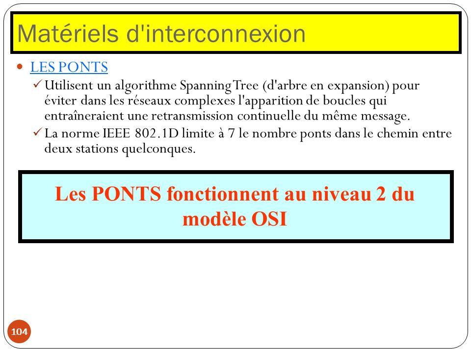 Matériels d'interconnexion 104 LES PONTS Utilisent un algorithme Spanning Tree (d'arbre en expansion) pour éviter dans les réseaux complexes l'apparit