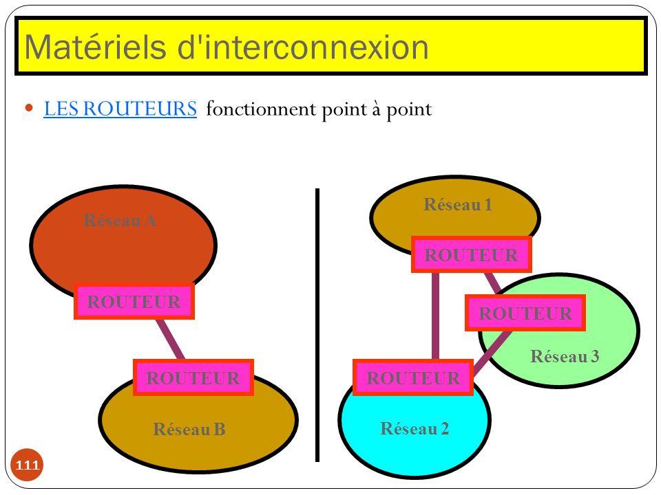 Matériels d'interconnexion 111 LES ROUTEURS fonctionnent point à point ROUTEUR Réseau A Réseau B ROUTEUR Réseau 2 Réseau 3 Réseau 1