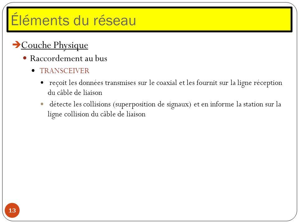 Éléments du réseau 13 Couche Physique Raccordement au bus TRANSCEIVER reçoit les données transmises sur le coaxial et les fournit sur la ligne récepti