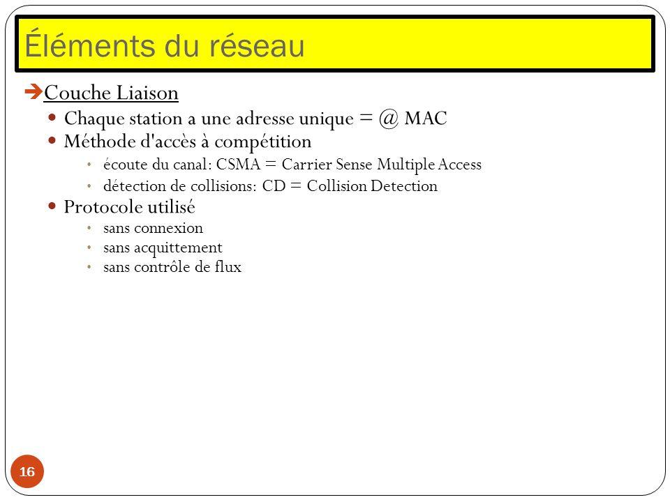 Éléments du réseau 16 Couche Liaison Chaque station a une adresse unique = @ MAC Méthode d'accès à compétition écoute du canal: CSMA = Carrier Sense M