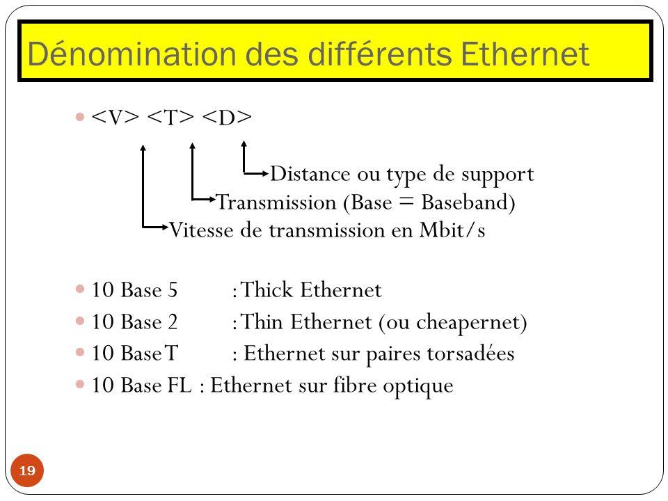 Dénomination des différents Ethernet 19 Distance ou type de support Transmission (Base = Baseband) Vitesse de transmission en Mbit/s 10 Base 5: Thick