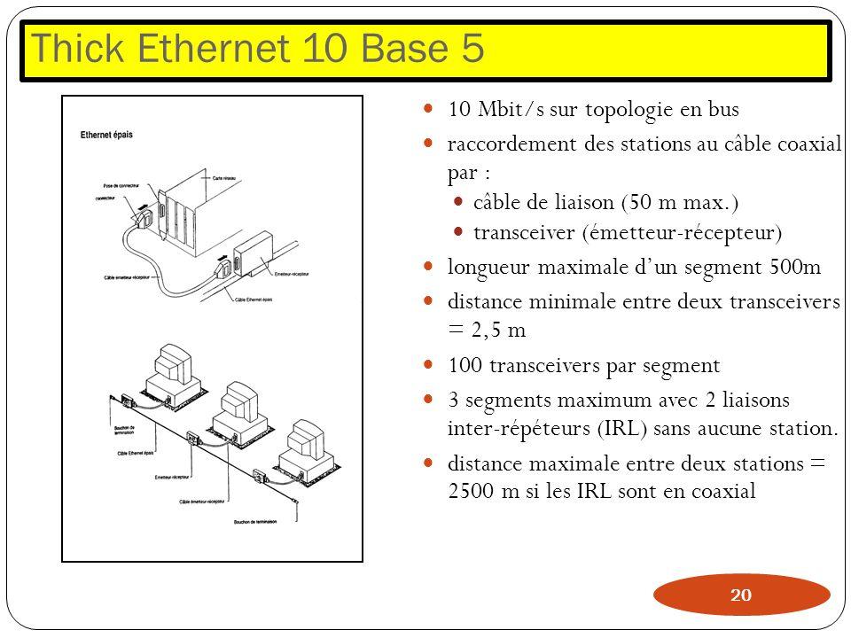 Thick Ethernet 10 Base 5 10 Mbit/s sur topologie en bus raccordement des stations au câble coaxial par : câble de liaison (50 m max.) transceiver (éme
