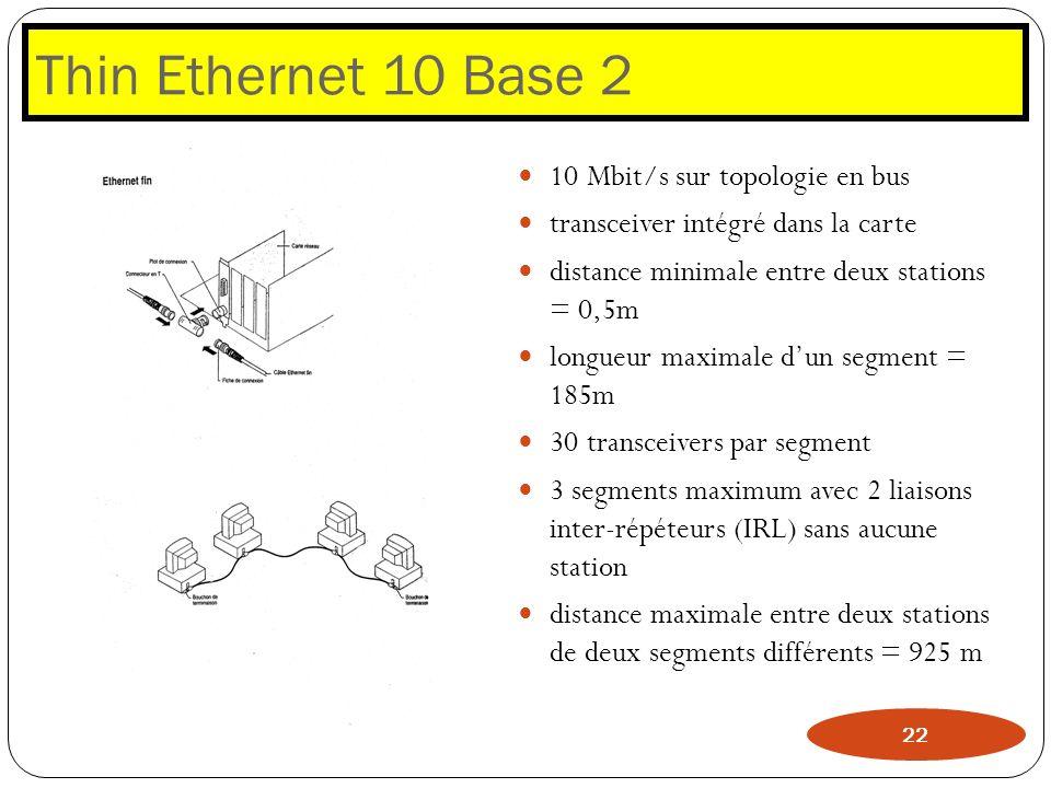 Thin Ethernet 10 Base 2 10 Mbit/s sur topologie en bus transceiver intégré dans la carte distance minimale entre deux stations = 0,5m longueur maximal