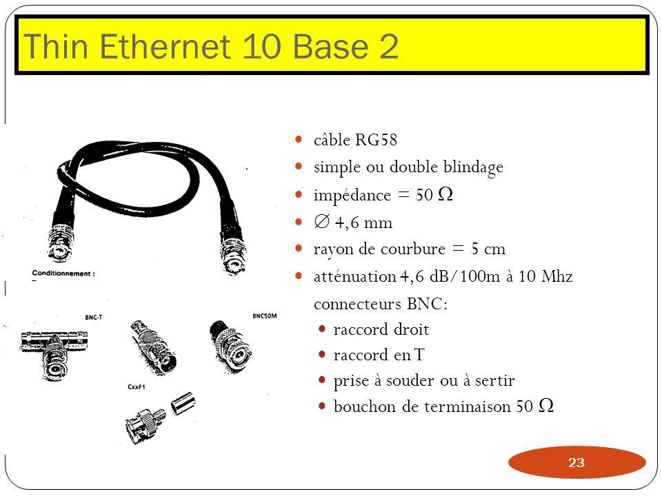 Thin Ethernet 10 Base 2 câble RG58 simple ou double blindage impédance = 50 4,6 mm rayon de courbure = 5 cm atténuation 4,6 dB/100m à 10 Mhz connecteu