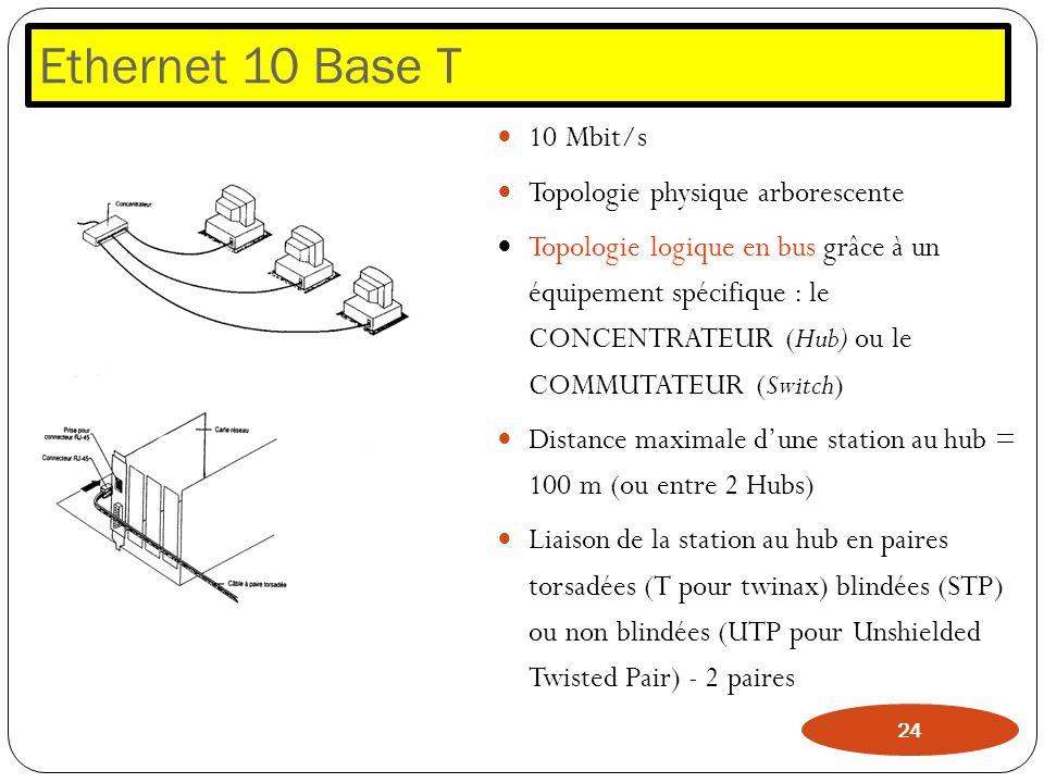 Ethernet 10 Base T 10 Mbit/s Topologie physique arborescente Topologie logique en bus grâce à un équipement spécifique : le CONCENTRATEUR (Hub) ou le