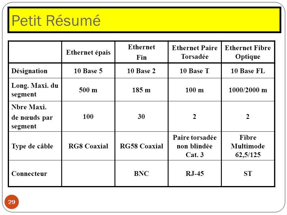 Petit Résumé 29 Ethernet épais Ethernet Fin Ethernet Paire Torsadée Ethernet Fibre Optique Désignation10 Base 510 Base 210 Base T10 Base FL Long. Maxi