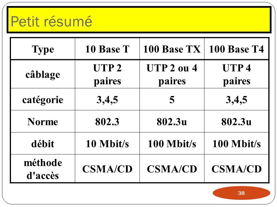 Petit résumé 38 Type10 Base T100 Base TX100 Base T4 câblage UTP 2 paires UTP 2 ou 4 paires UTP 4 paires catégorie3,4,55 Norme802.3802.3u débit10 Mbit/