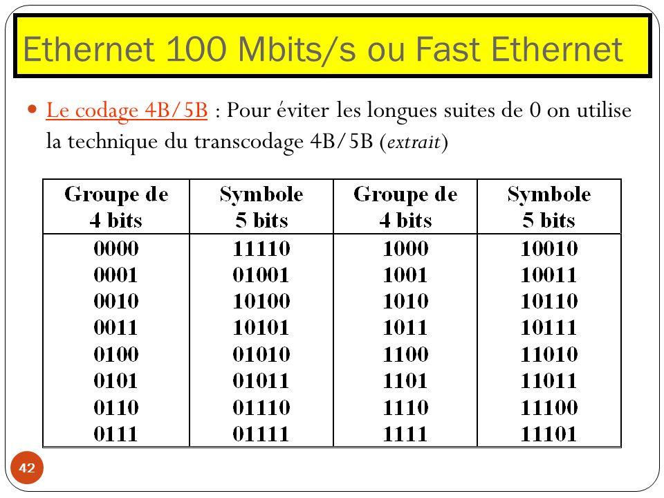 Ethernet 100 Mbits/s ou Fast Ethernet 42 Le codage 4B/5B : Pour éviter les longues suites de 0 on utilise la technique du transcodage 4B/5B (extrait)