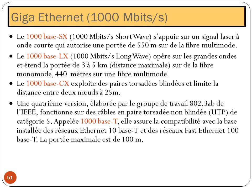 Giga Ethernet (1000 Mbits/s) 51 Le 1000 base-SX (1000 Mbits/s Short Wave) sappuie sur un signal laser à onde courte qui autorise une portée de 550 m s