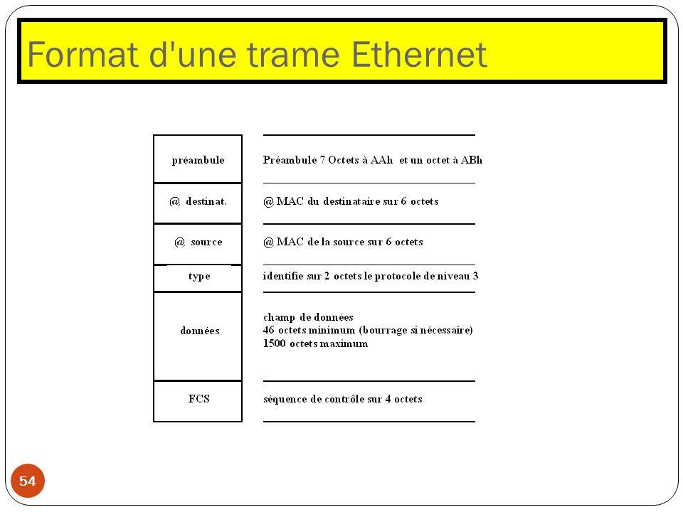 Format d'une trame Ethernet 54