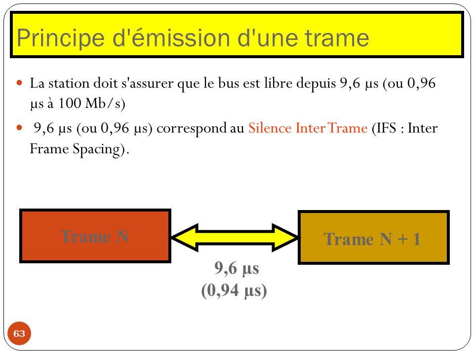 Principe d'émission d'une trame 63 La station doit s'assurer que le bus est libre depuis 9,6 µs (ou 0,96 µs à 100 Mb/s) 9,6 µs (ou 0,96 µs) correspond