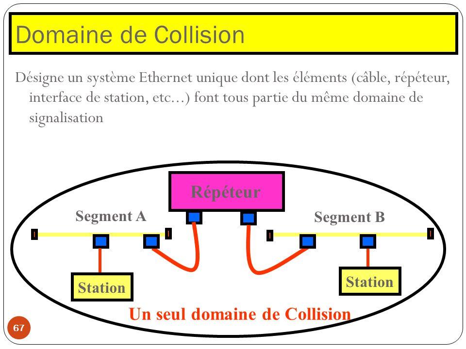 Domaine de Collision 67 Désigne un système Ethernet unique dont les éléments (câble, répéteur, interface de station, etc...) font tous partie du même