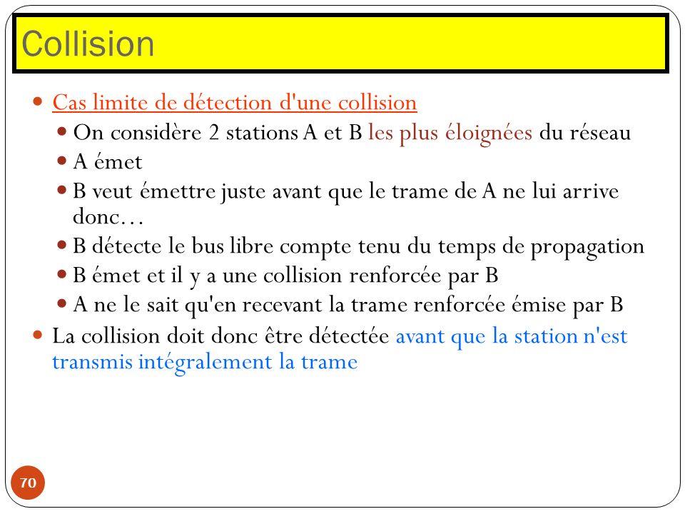 Collision 70 Cas limite de détection d'une collision On considère 2 stations A et B les plus éloignées du réseau A émet B veut émettre juste avant que