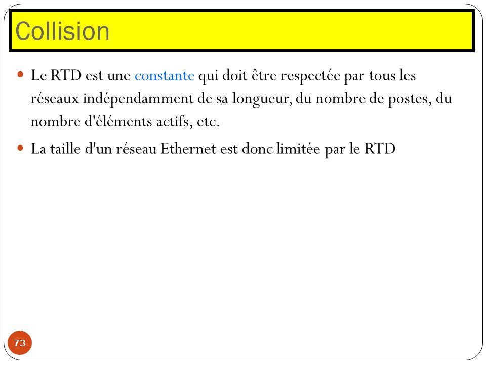 Collision 73 Le RTD est une constante qui doit être respectée par tous les réseaux indépendamment de sa longueur, du nombre de postes, du nombre d'élé