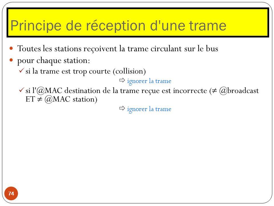 Principe de réception d'une trame 74 Toutes les stations reçoivent la trame circulant sur le bus pour chaque station: si la trame est trop courte (col