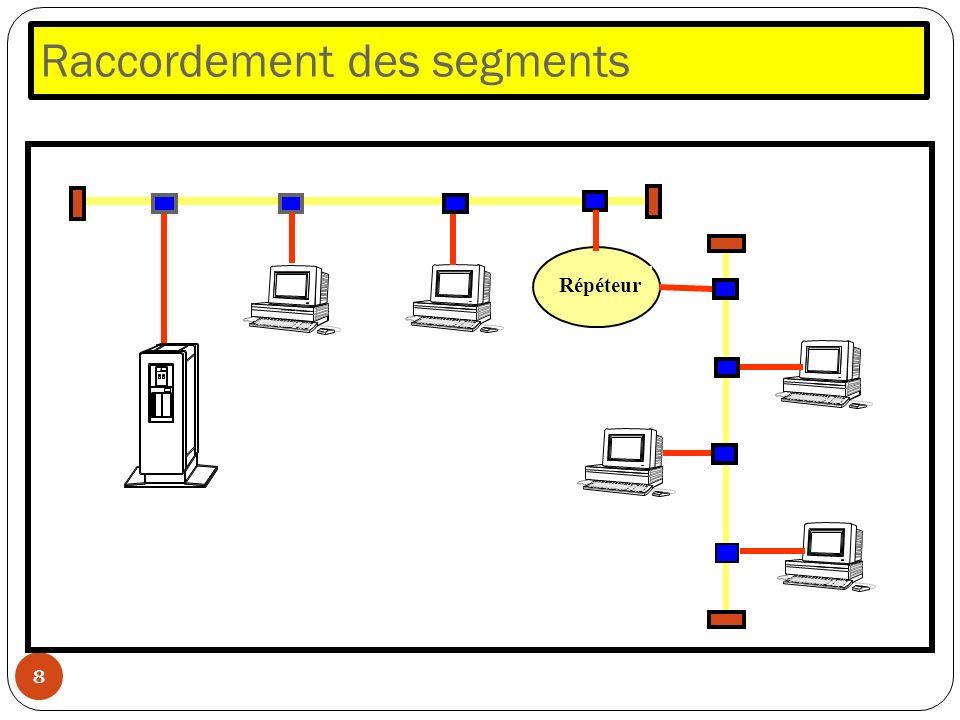 Raccordement des segments 8 Répéteur