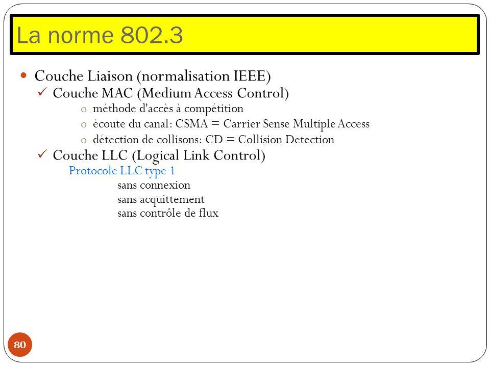 La norme 802.3 80 Couche Liaison (normalisation IEEE) Couche MAC (Medium Access Control) ométhode d'accès à compétition oécoute du canal: CSMA = Carri