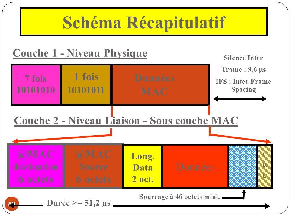 89 Schéma Récapitulatif Couche 1 - Niveau Physique 7 fois 10101010 1 fois 10101011 Données MAC Silence Inter Trame : 9,6 µs IFS : Inter Frame Spacing