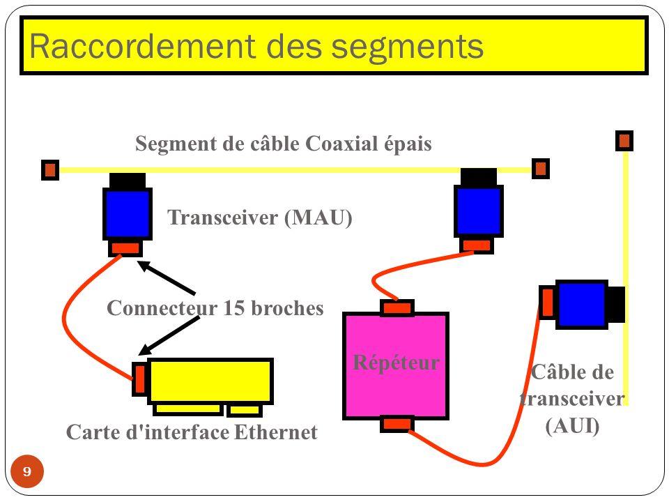 Raccordement des segments 9 Transceiver (MAU) Connecteur 15 broches Répéteur Segment de câble Coaxial épais Carte d'interface Ethernet Câble de transc