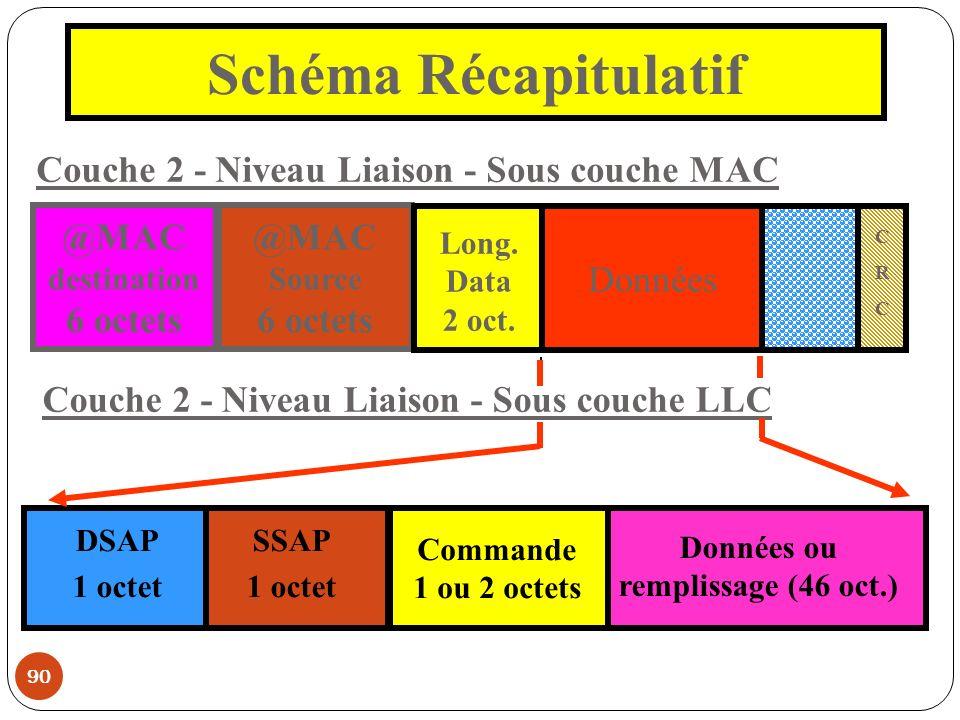90 Schéma Récapitulatif @MAC destination 6 octets @MAC Source 6 octets Long. Data 2 oct. Données CRCCRC Couche 2 - Niveau Liaison - Sous couche MAC Co