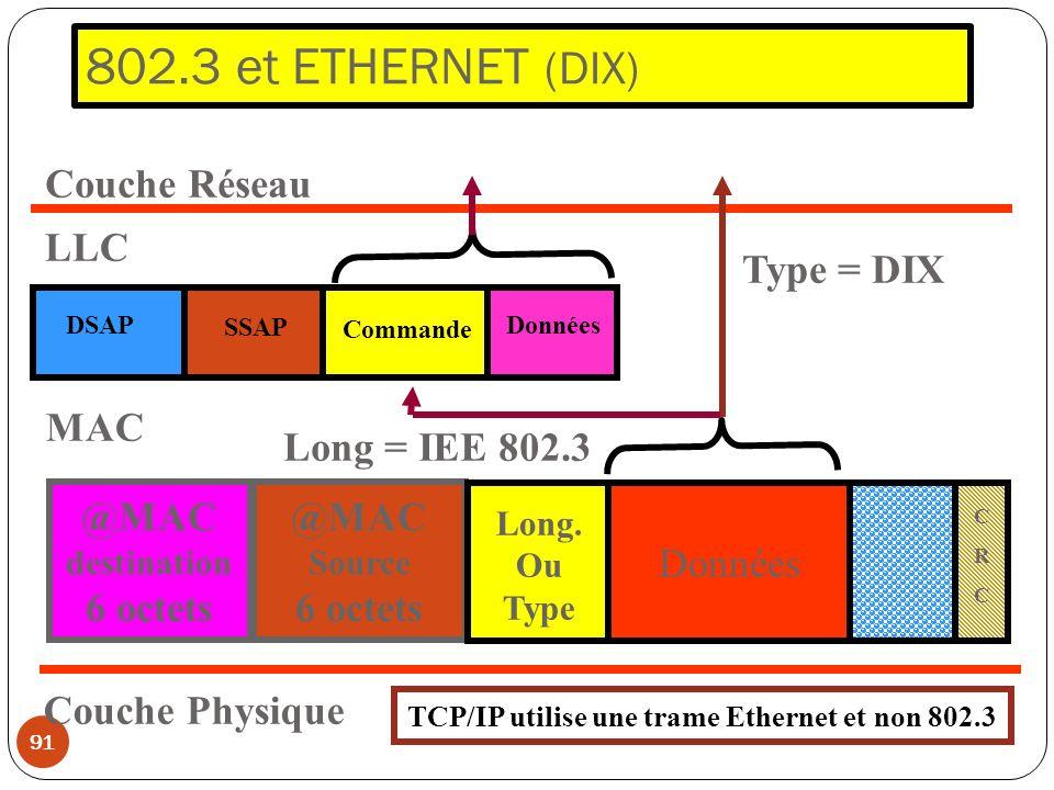 802.3 et ETHERNET (DIX) 91 Couche Réseau LLC DSAP Commande Données SSAP @MAC destination 6 octets @MAC Source 6 octets Long. Ou Type Données CRCCRC MA