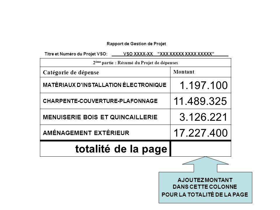 Rapport de Gestion de Projet Titre et Numéro du Projet VSO: _____VSO XXXX-XX__XXX XXXXX XXXX XXXXX______ 2 ème partie : Résumé du Projet de dépenses Catégorie de dépense Montant MATÉRIAUX D INSTALLATION ÉLECTRONIQUE 1.197.100 CHARPENTE-COUVERTURE-PLAFONNAGE 11.489.325 MENUISERIE BOIS ET QUINCAILLERIE 3.126.221 AMÉNAGEMENT EXTÉRIEUR 17.227.400 totalité de la page AJOUTEZ MONTANT DANS CETTE COLONNE POUR LA TOTALITÉ DE LA PAGE