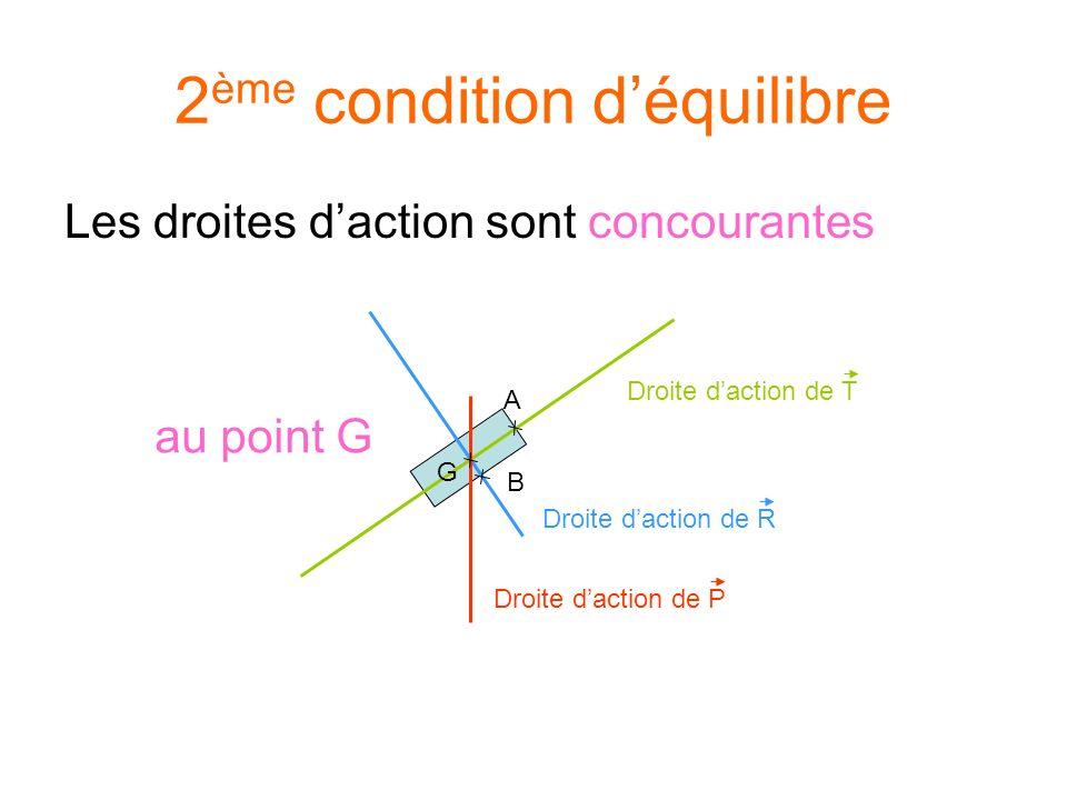 Les droites daction sont concourantes 2 ème condition déquilibre Droite daction de R B Droite daction de T A G Droite daction de P au point G