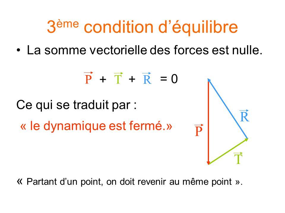 3 ème condition déquilibre La somme vectorielle des forces est nulle. Ce qui se traduit par : « le dynamique est fermé.» « Partant dun point, on doit