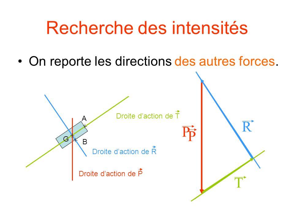 Recherche des intensités On reporte les directions des autres forces. P T R P Droite daction de R B Droite daction de T A G Droite daction de P