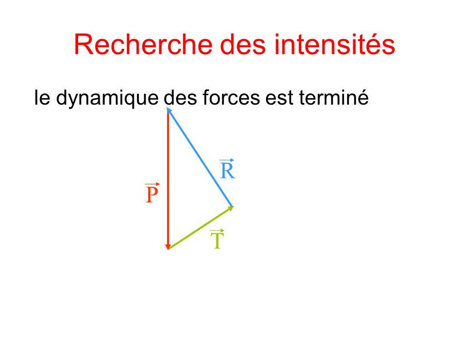 le dynamique des forces est terminé T P R Recherche des intensités
