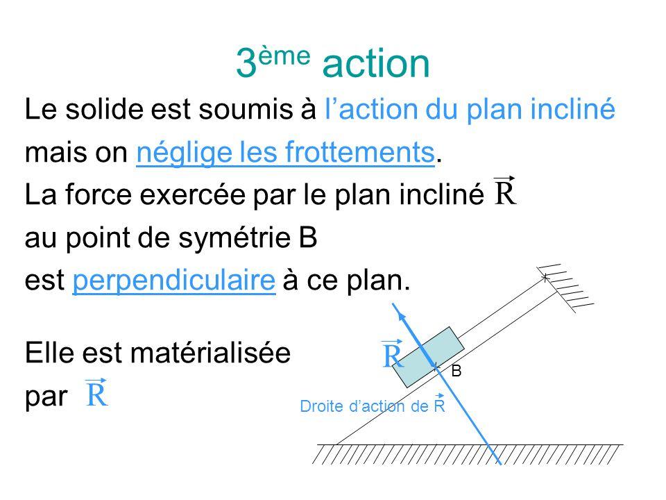 3 ème action Le solide est soumis à laction du plan incliné mais on néglige les frottements. La force exercée par le plan incliné au point de symétrie