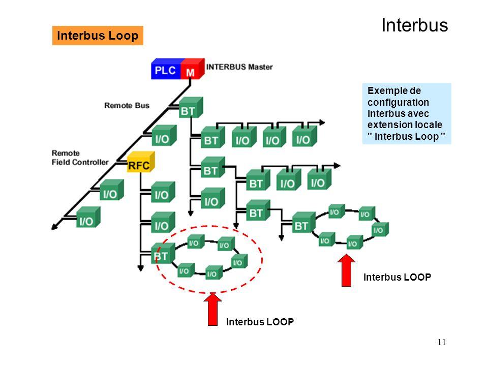 11 Interbus Interbus Loop Interbus LOOP Exemple de configuration Interbus avec extension locale