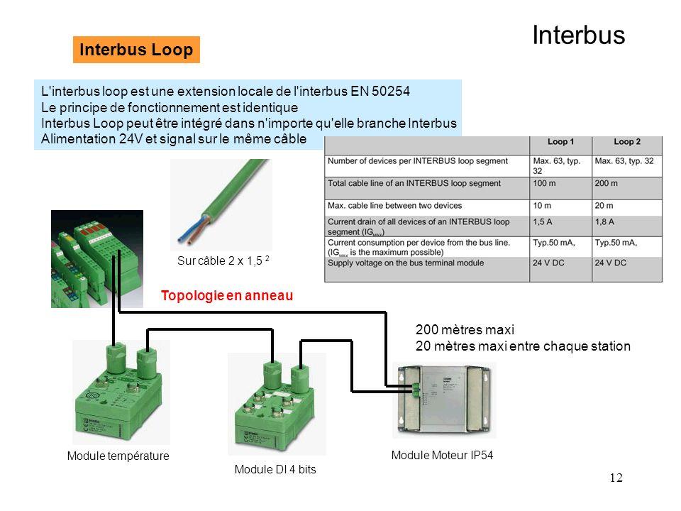 12 Interbus Interbus Loop L'interbus loop est une extension locale de l'interbus EN 50254 Le principe de fonctionnement est identique Interbus Loop pe