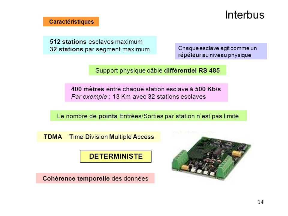 14 Interbus Caractéristiques 512 stations esclaves maximum 32 stations par segment maximum Support physique câble différentiel RS 485 400 mètres entre