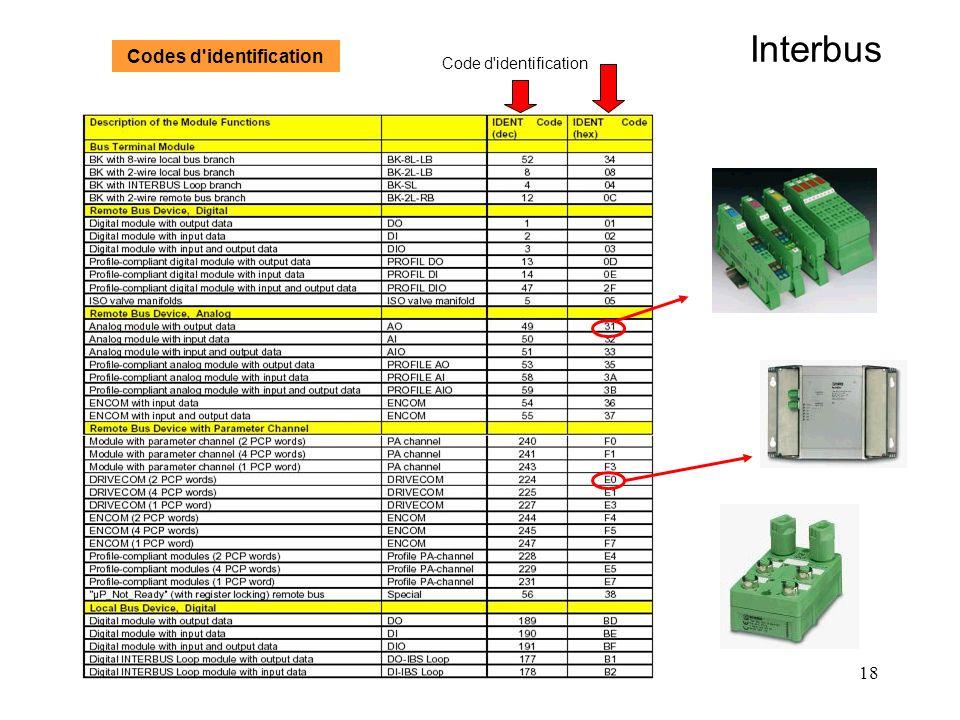 18 Interbus Code d'identification Codes d'identification