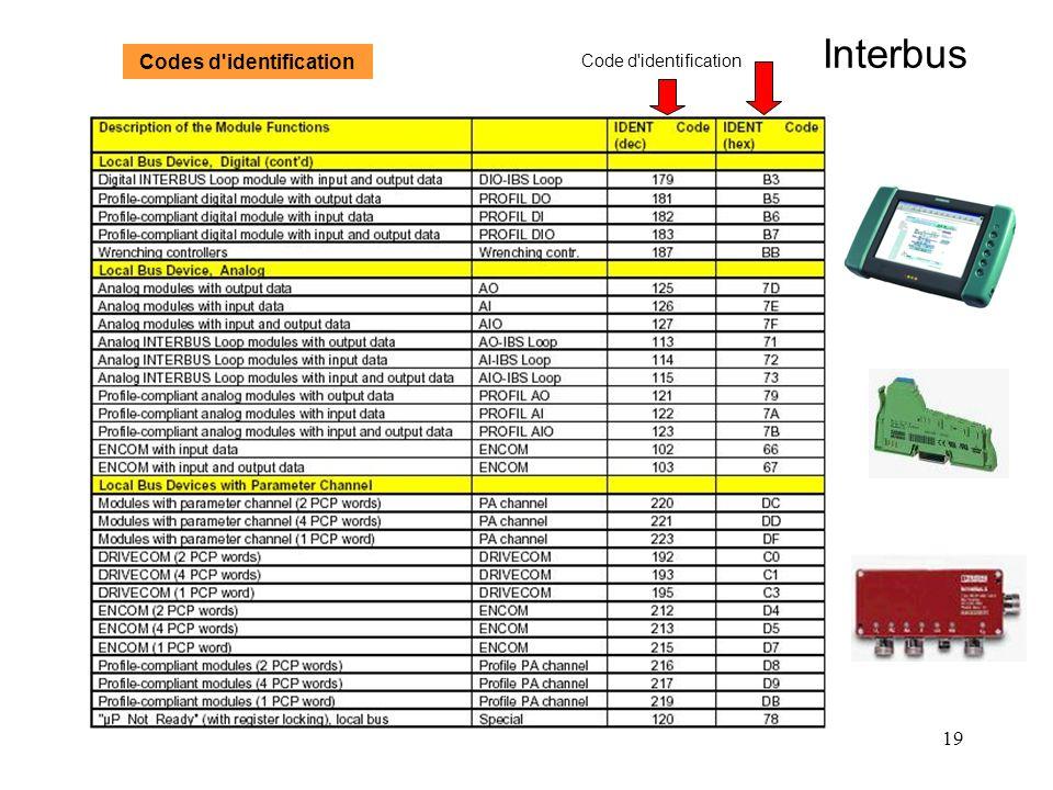 19 Interbus Code d'identification Codes d'identification