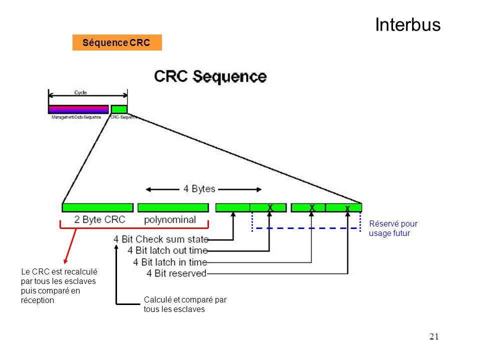 21 Interbus Séquence CRC Le CRC est recalculé par tous les esclaves puis comparé en réception Réservé pour usage futur Calculé et comparé par tous les