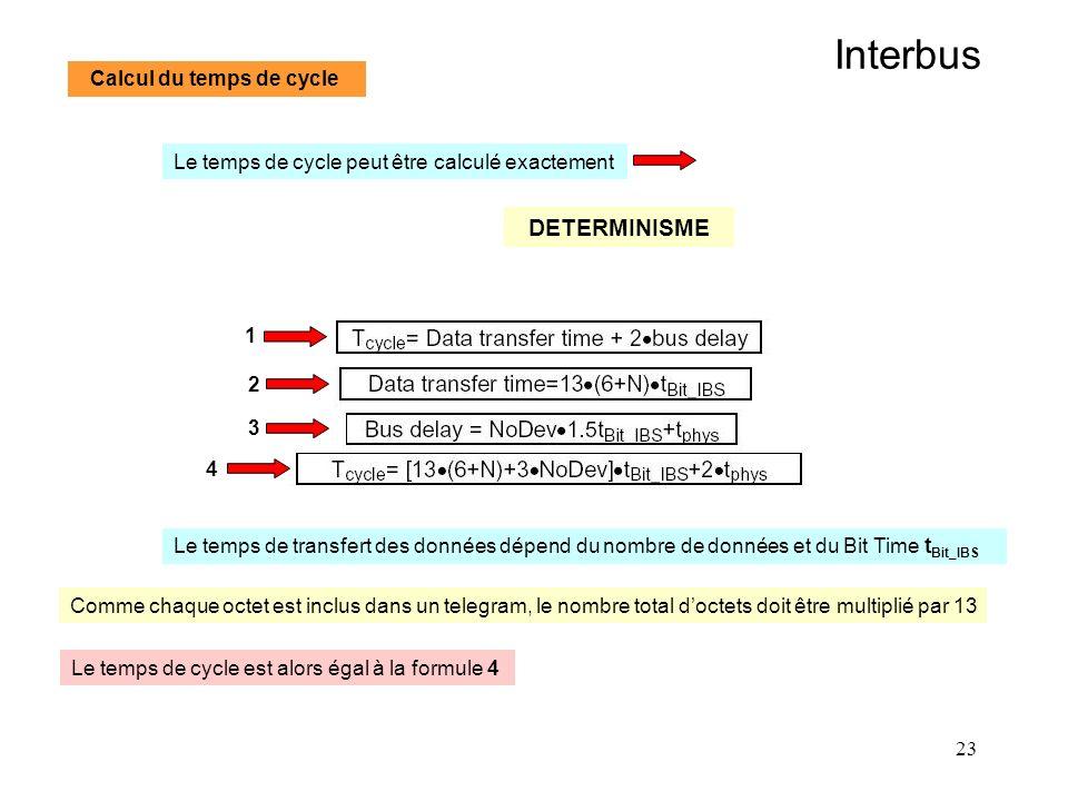 23 Interbus Calcul du temps de cycle Le temps de cycle peut être calculé exactement DETERMINISME Le temps de transfert des données dépend du nombre de