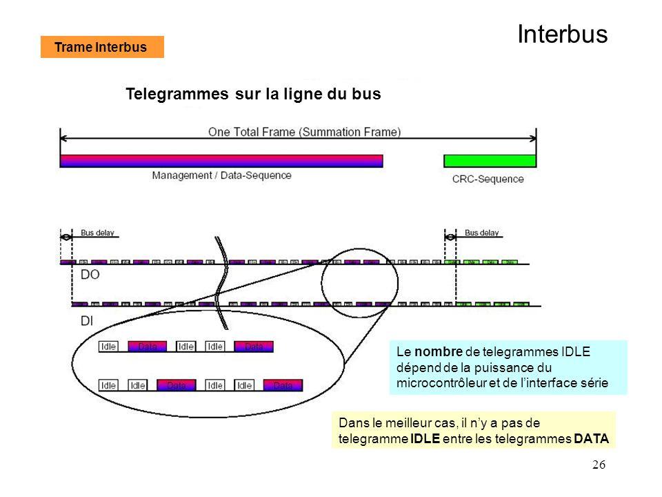 26 Interbus Telegrammes sur la ligne du bus Le nombre de telegrammes IDLE dépend de la puissance du microcontrôleur et de linterface série Dans le mei