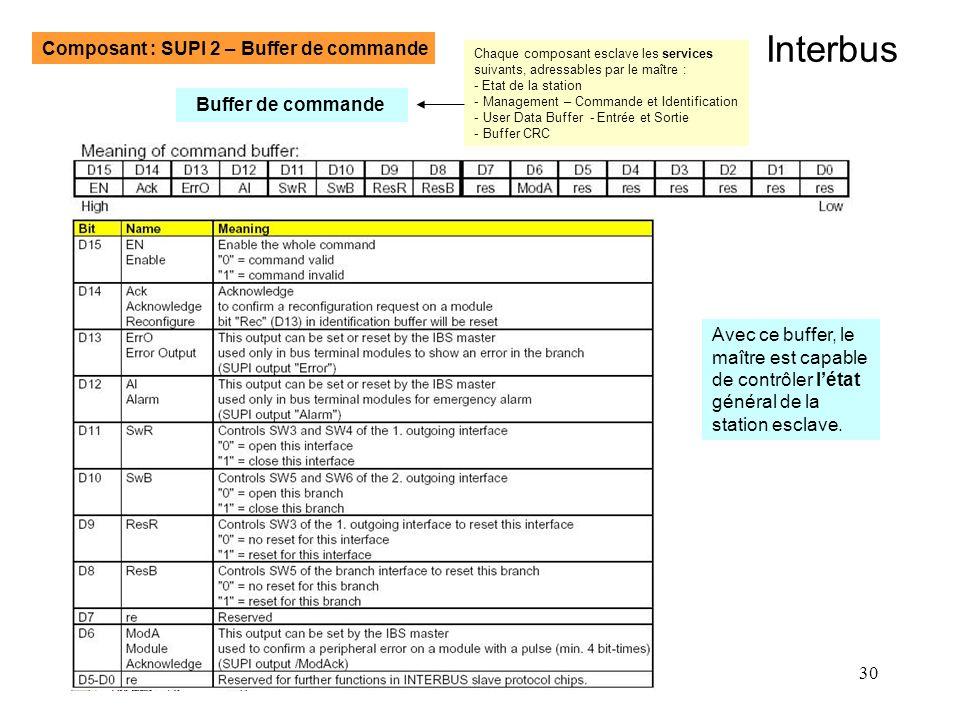30 Interbus Composant : SUPI 2 – Buffer de commande Buffer de commande Avec ce buffer, le maître est capable de contrôler létat général de la station