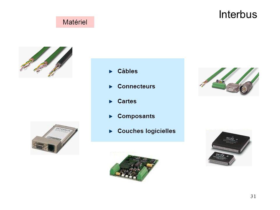 31 Interbus Matériel Câbles Connecteurs Cartes Composants Couches logicielles