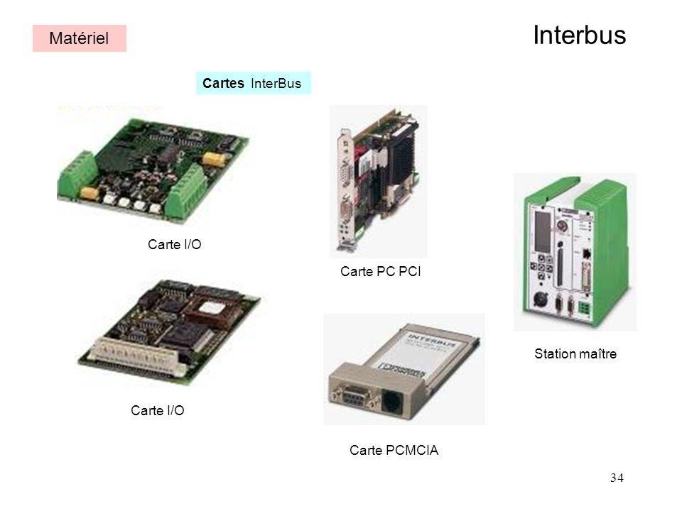 34 Interbus Carte PCMCIA Carte I/O Carte PC PCI Station maître Matériel Cartes InterBus