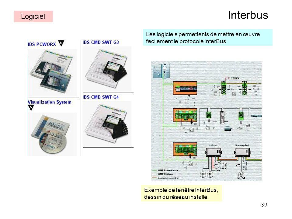 39 Interbus Logiciel Les logiciels permettents de mettre en œuvre facilement le protocole InterBus Exemple de fenêtre InterBus, dessin du réseau insta